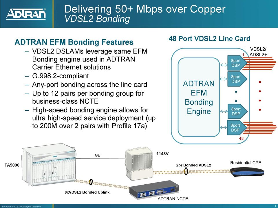 Overview of Copper DSL and FTTN Solutions  Ryan McCowan Product
