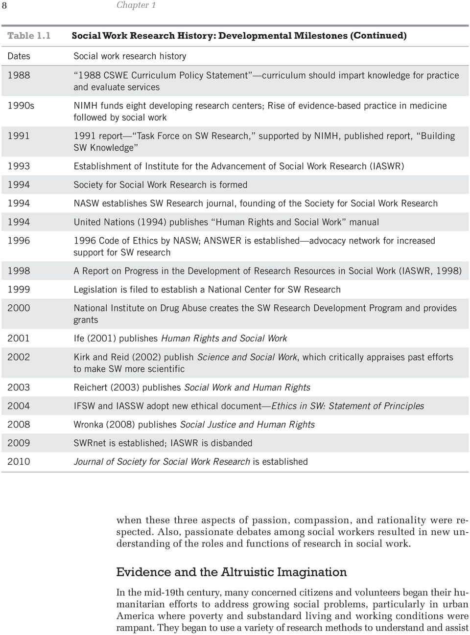 evaluate services 1990s NIMH funds eight developing research centers; Rise of evidence-based practice in medicine followed by social work 1991 1991 report Task Force on SW Research, supported by