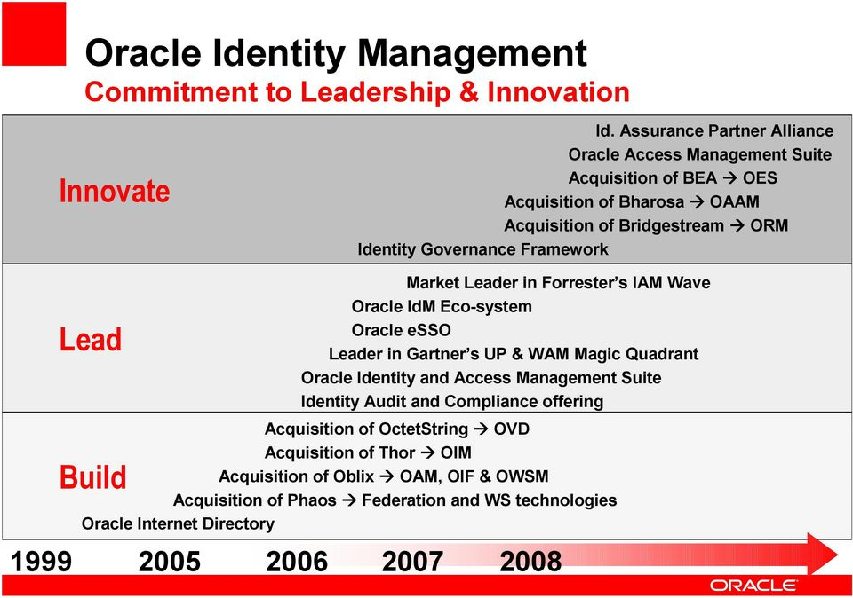 Oracle Identity And Access Management - PDF