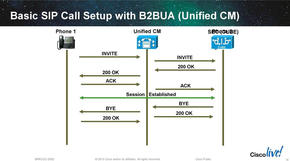 Troubleshooting SIP with Cisco Unified Communications - PDF