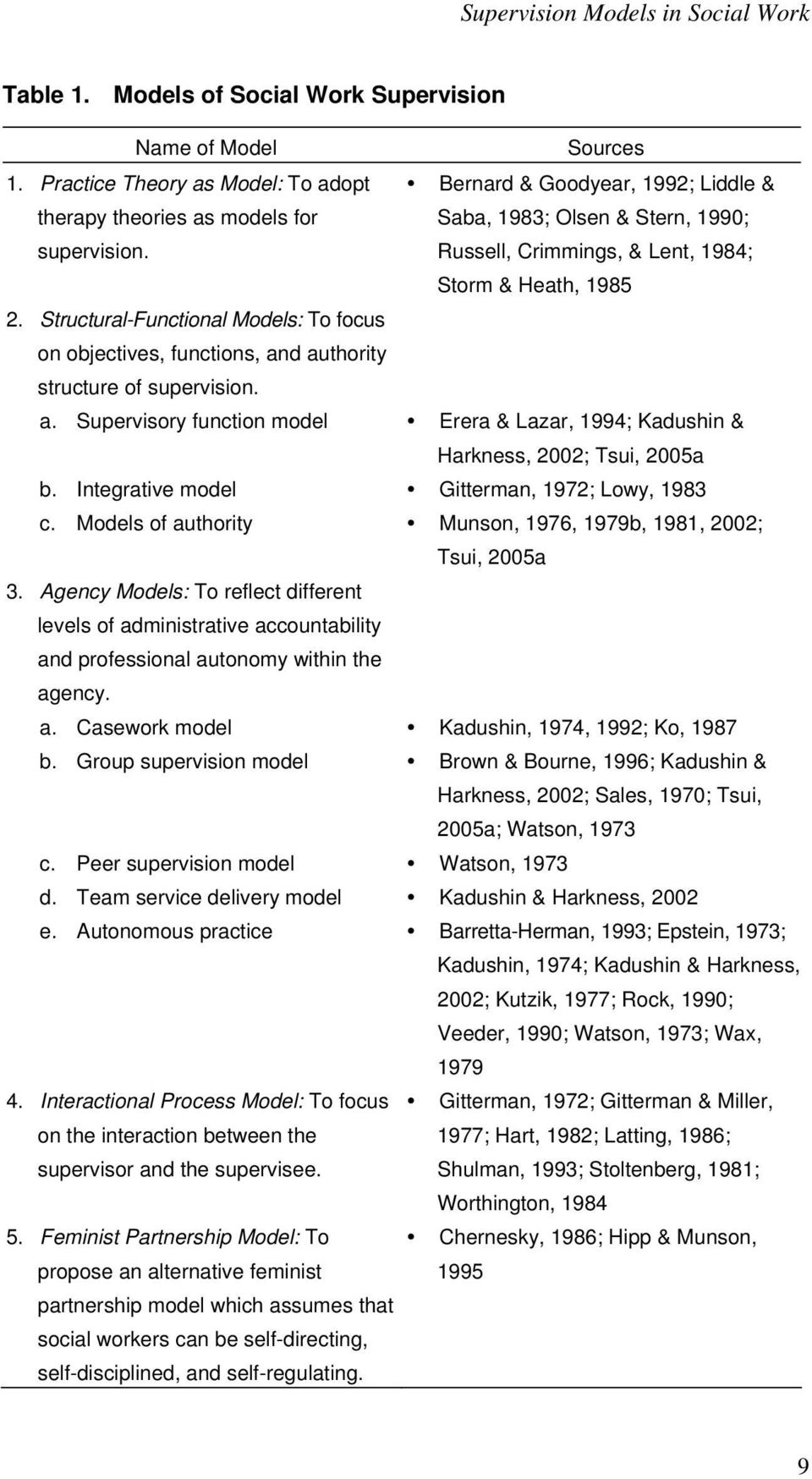 Structural-Functional Models: To focus on objectives, functions, and authority structure of supervision. a. Supervisory function model Erera & Lazar, 1994; Kadushin & Harkness, 2002; Tsui, 2005a b.