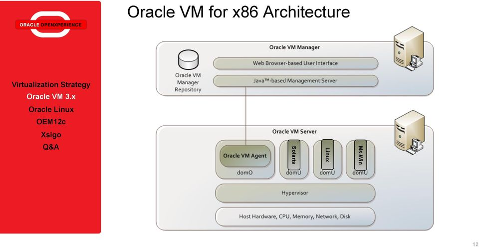 Virtualization Strategy with Oracle VM and Oracle Linux