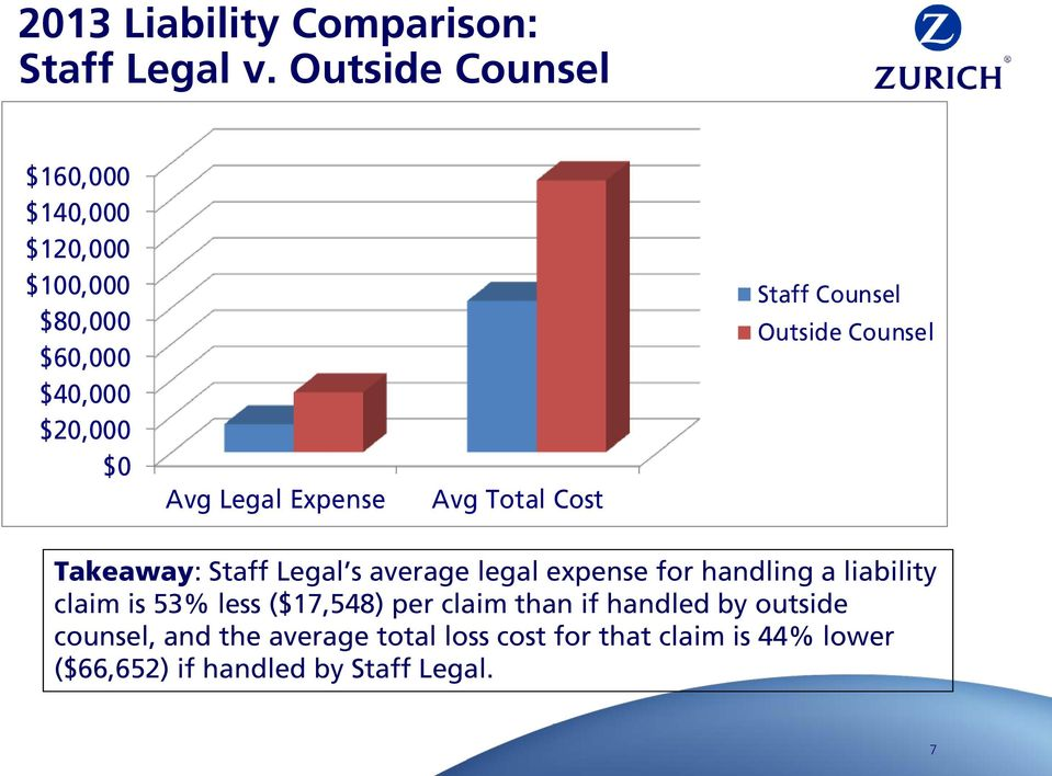Total Cost Staff Counsel Outside Counsel Takeaway: Staff Legal s average legal expense for handling a