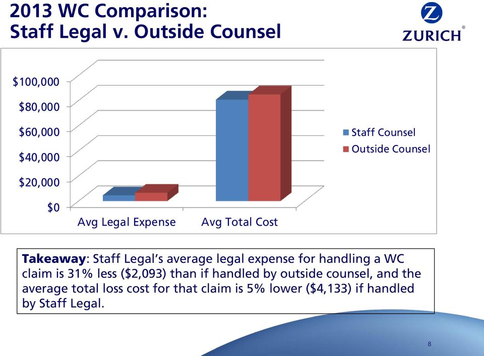 Legal Expense Avg Total Cost Takeaway: Staff Legal s average legal expense for handling a WC