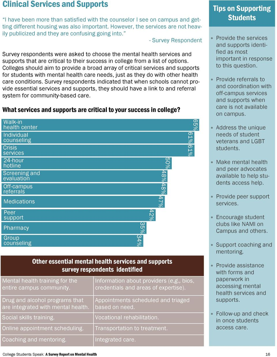 Survey respondents were asked to choose the mental health services and supports that are critical to their success in college from a list of options.