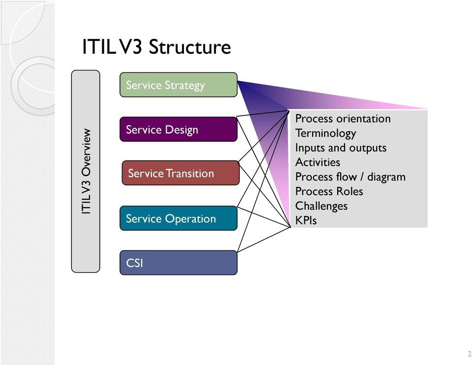 Service Strategy Process Orientation Terminology Inputs And Outputs