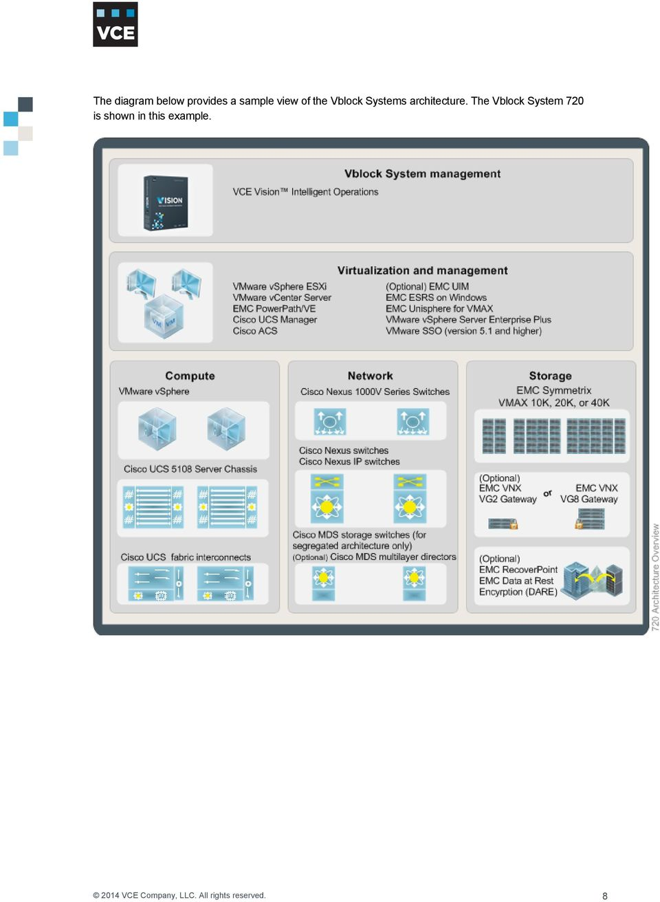 VCE VBLOCK SYSTEMS DEPLOYMENT AND IMPLEMENTATION: STORAGE