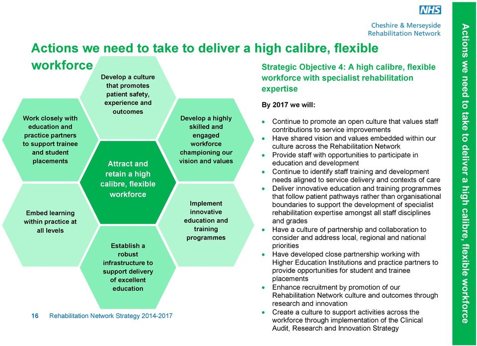 workforce Establish a robust infrastructure to support delivery of excellent education 16 Rehabilitation Network Strategy 2014-2017 Develop a highly skilled and engaged workforce championing our