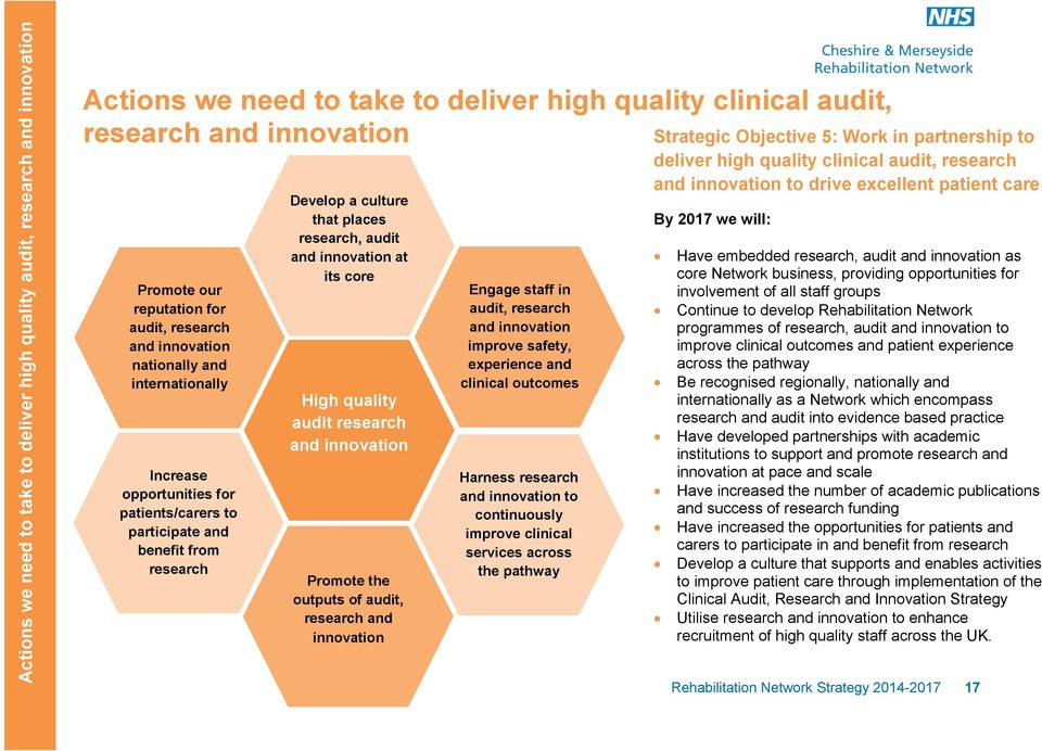 innovation at its core High quality audit research and innovation Promote the outputs of audit, research and innovation Engage staff in audit, research and innovation improve safety, experience and