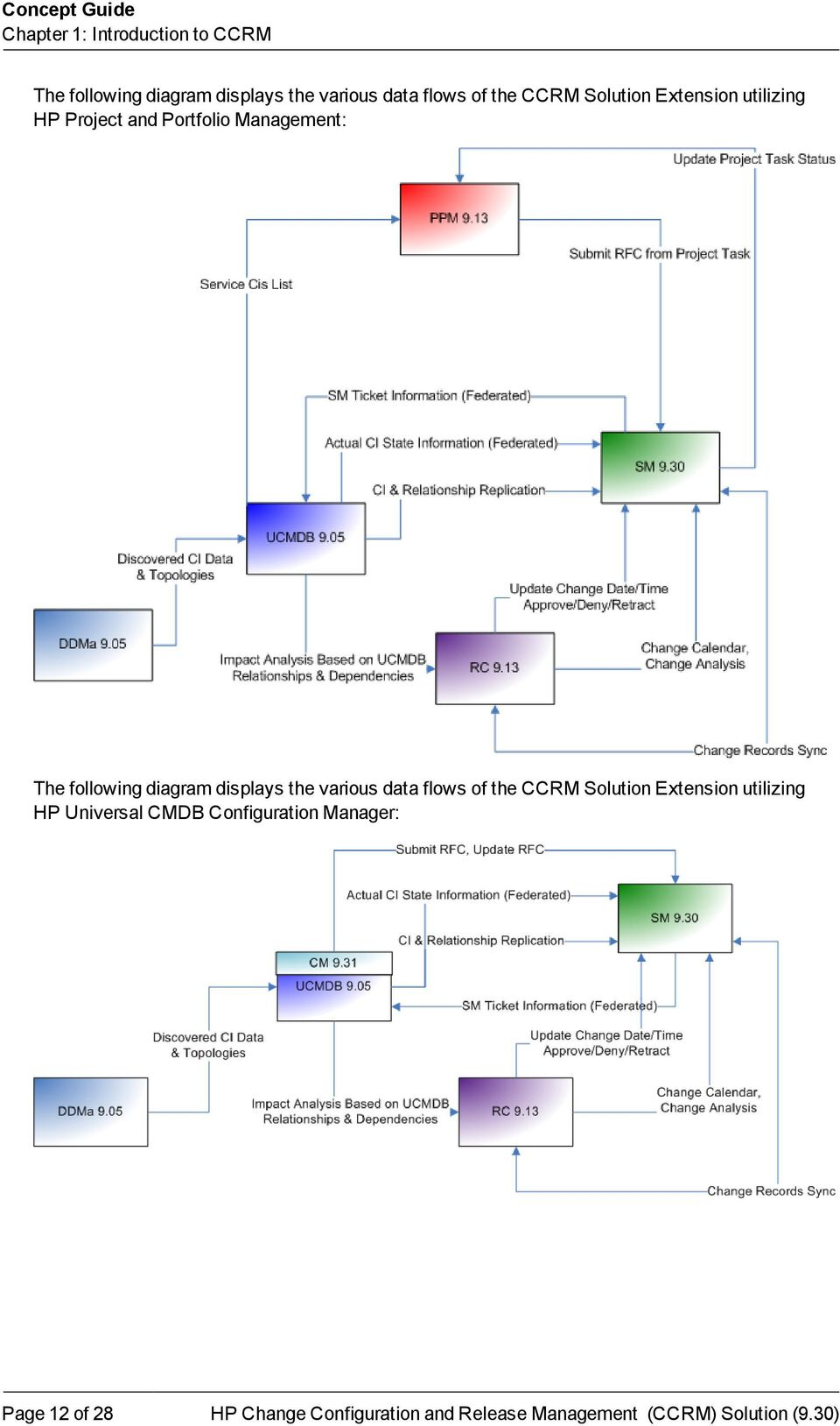 Management: The following diagram displays the various data flows of the CCRM