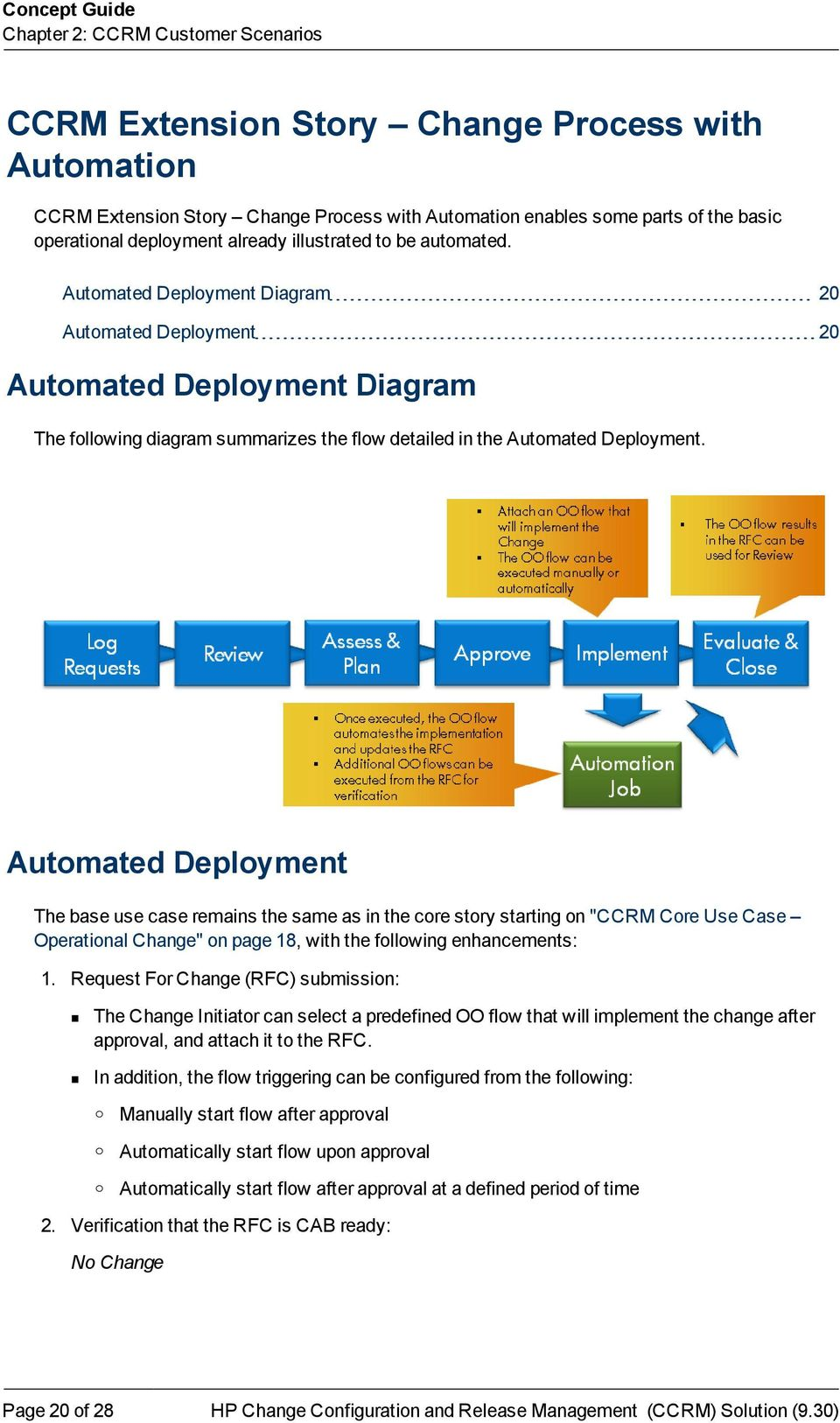 Automated Deployment Diagram 20 Automated Deployment 20 Automated Deployment Diagram The following diagram summarizes the flow detailed in the Automated Deployment.