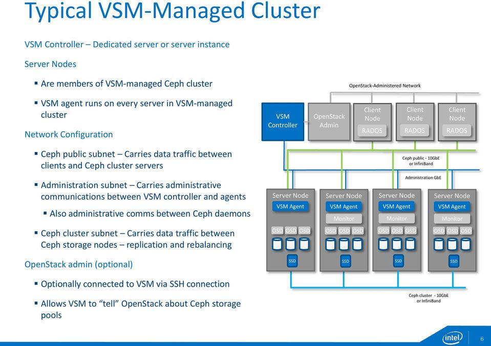 servers Ceph public - 10GbE or InfiniBand Administration subnet Carries administrative communications between VSM controller and agents Also administrative comms between Ceph daemons Server Node VSM
