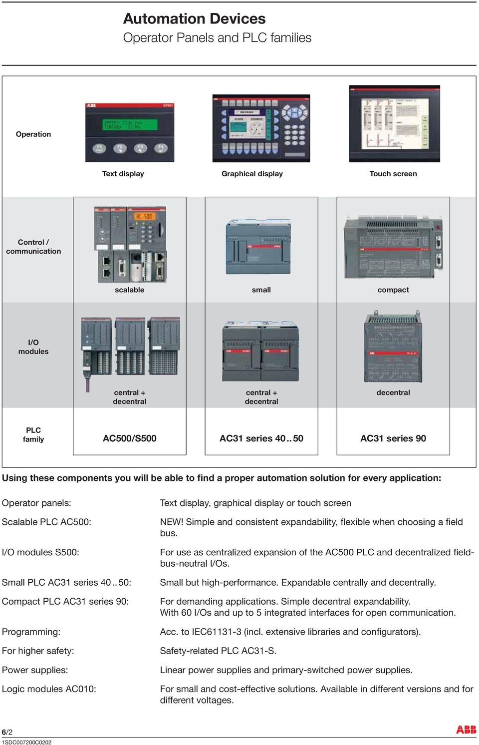 . 50 AC3 series 90 Using these components you will be able to find a proper automation solution for every application: Operator panels: Scalable PLC AC500: I/O modules S500: Small PLC AC3 series 40.