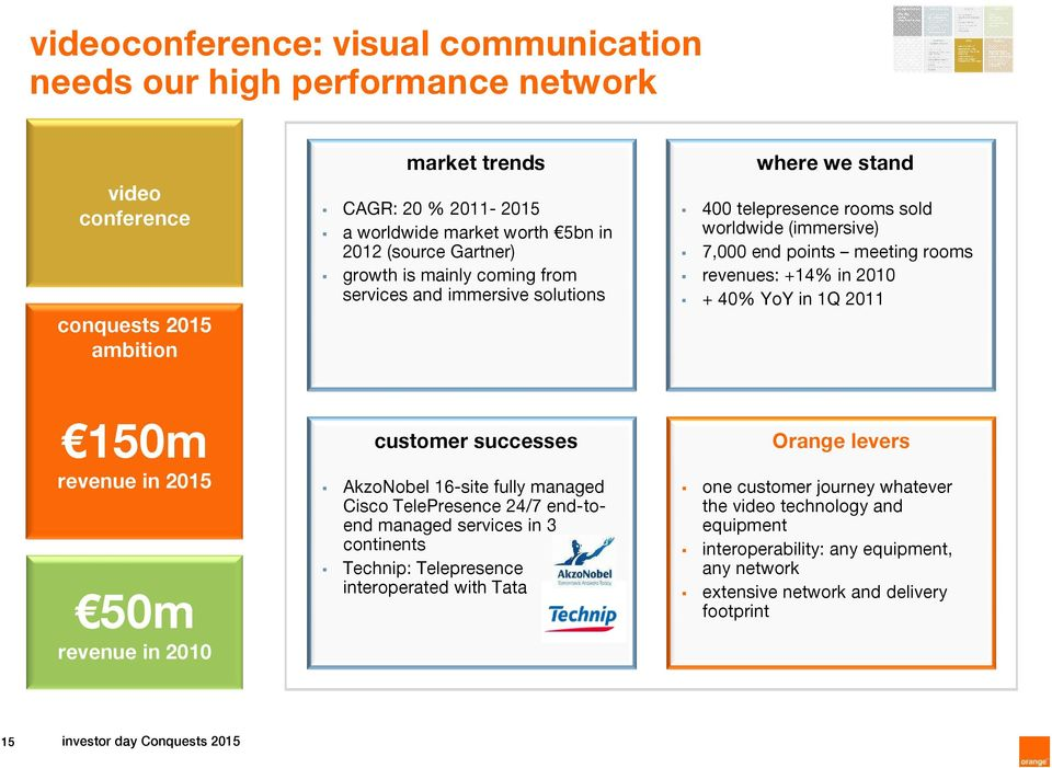 2011 150m revenue in 2015 50m revenue in 2010 customer successes AkzoNobel 16-site fully managed Cisco TelePresence 24/7 end-toend managed in 3 continents Technip: Telepresence interoperated with