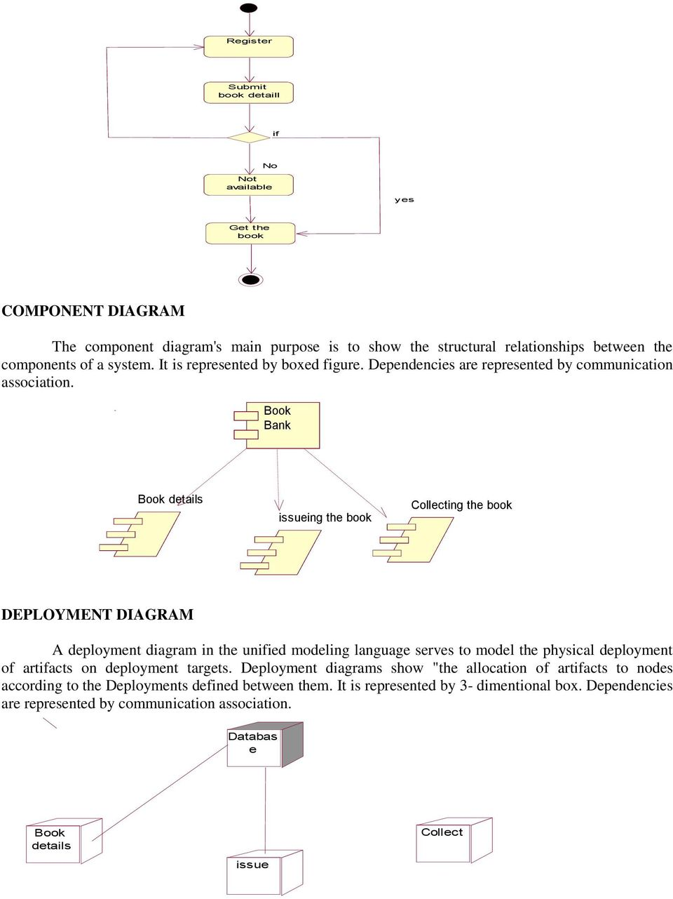 Department Of Computer Science And Engineering Pdf Uml Deployment Diagram Showing A Static View Deployed System Book Bank Details Issueing The Collecting In