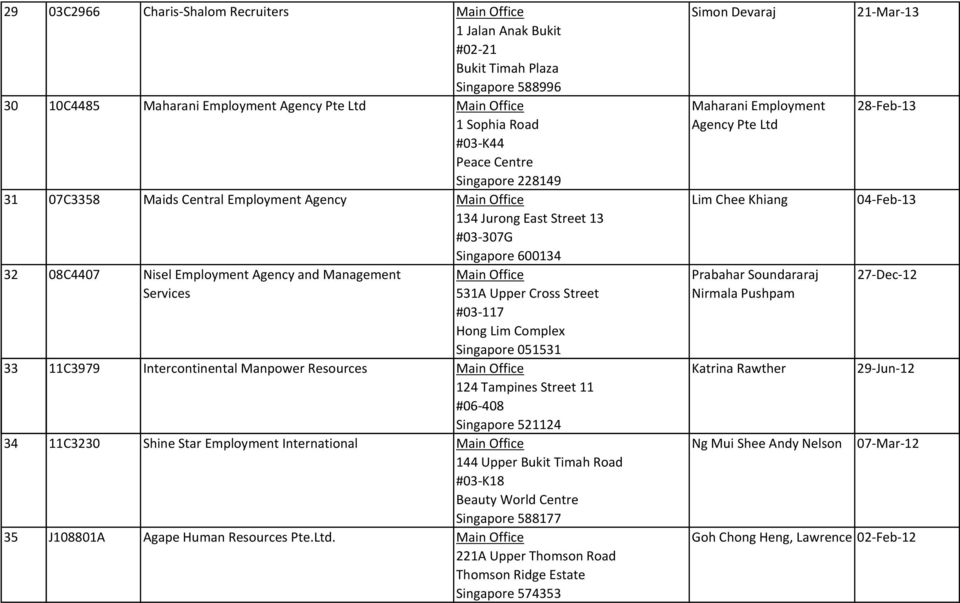 Updated as at 04 June List of employment agencies (EAs