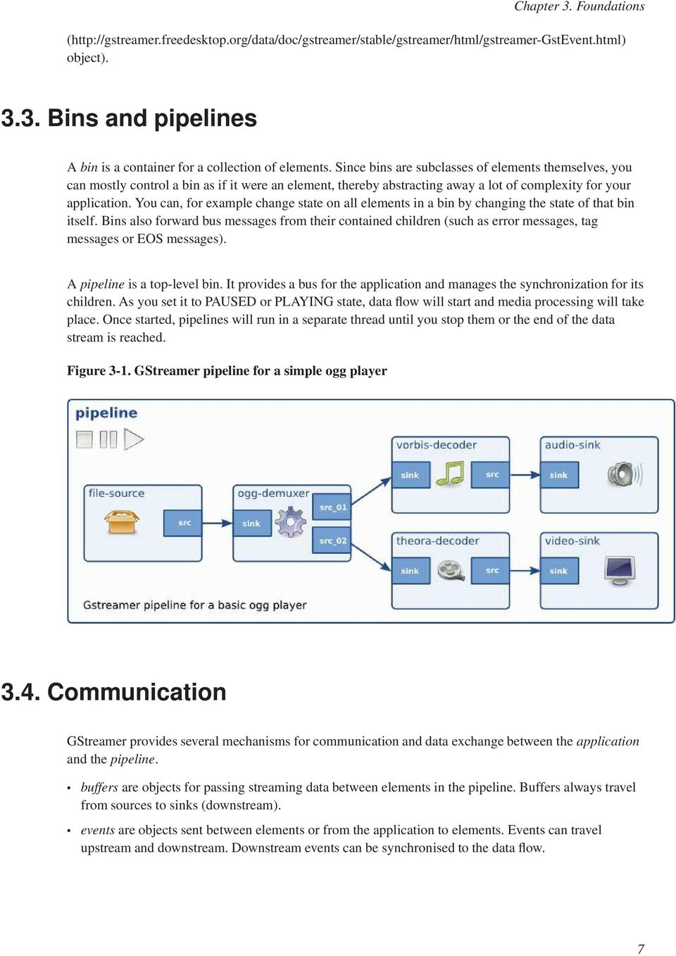 GStreamer Application Development Manual (1 6 0) Wim Taymans