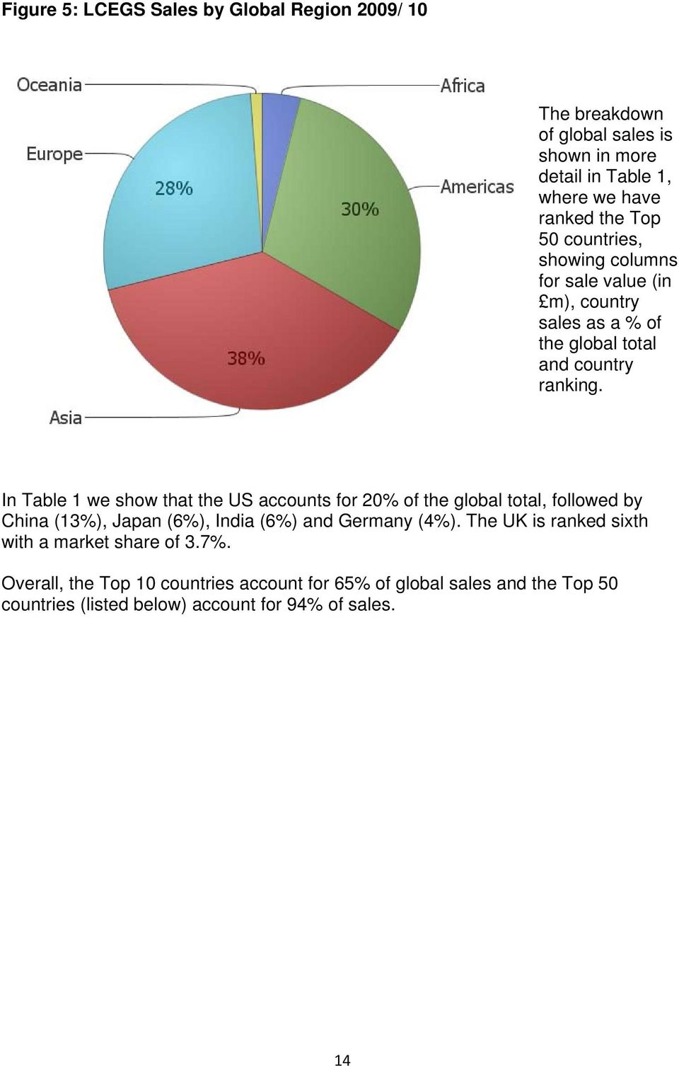 In Table 1 we show that the US accounts for 20% of the global total, followed by China (13%), Japan (6%), India (6%) and Germany (4%).