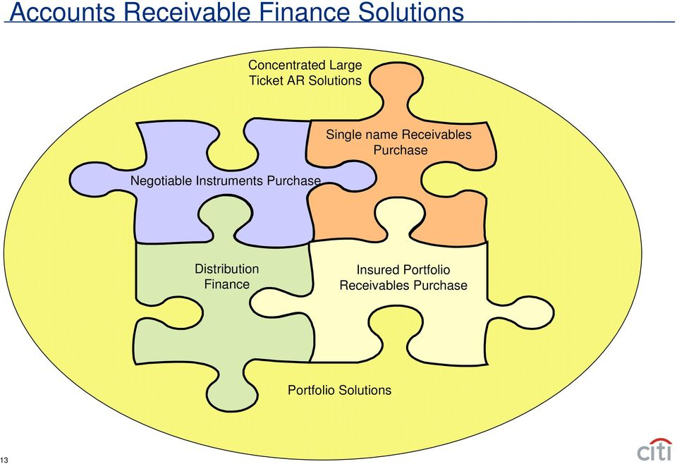Purchase Single name Receivables Purchase Distribution
