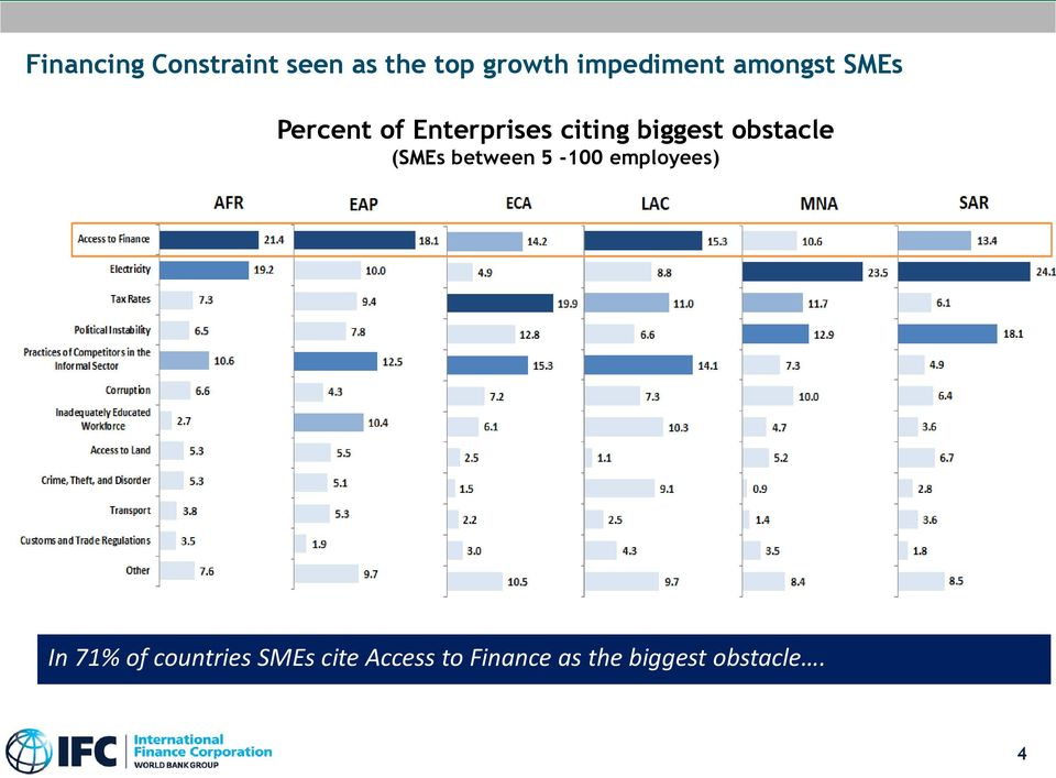 (SMEs between 5-100 employees) In 71% of countries SMEs cite