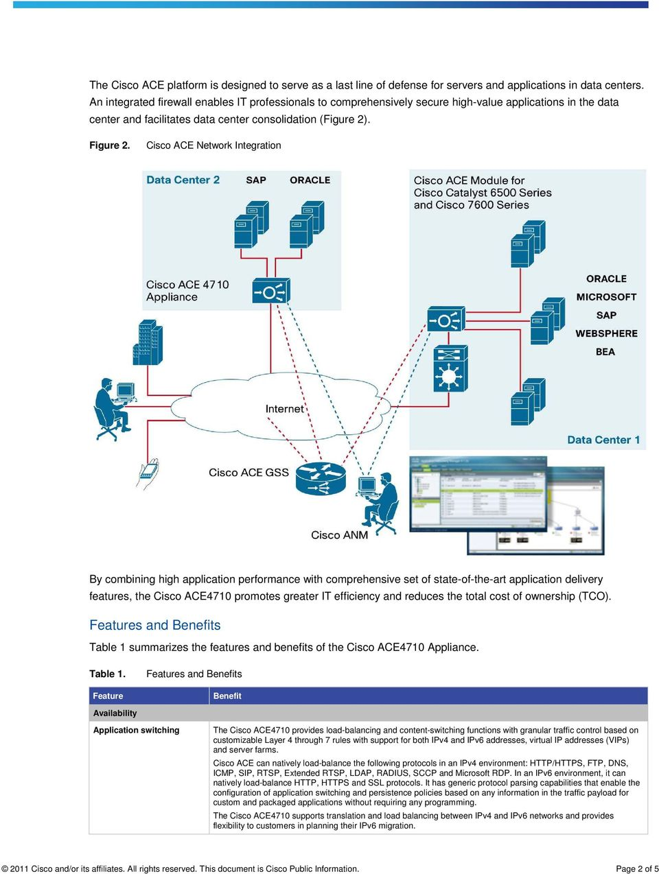 Cisco ACE Network Integration By combining high application performance with comprehensive set of state-of-the-art application delivery features, the Cisco ACE4710 promotes greater IT efficiency and