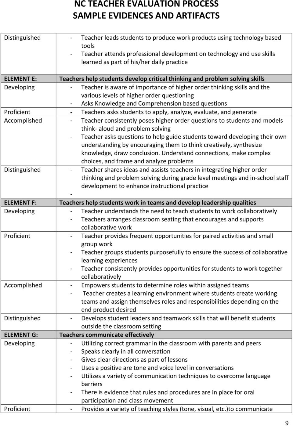 higher order questioning Asks Knowledge and Comprehension based questions Proficient Teachers asks students to apply, analyze, evaluate, and generate Accomplished Teacher consistently poses higher