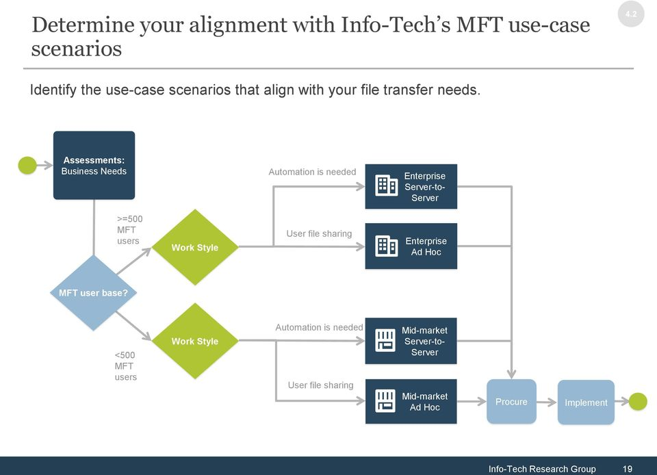 Assessments: Business Needs Automation is needed Enterprise Server-to- Server >=500 MFT users Work Style User