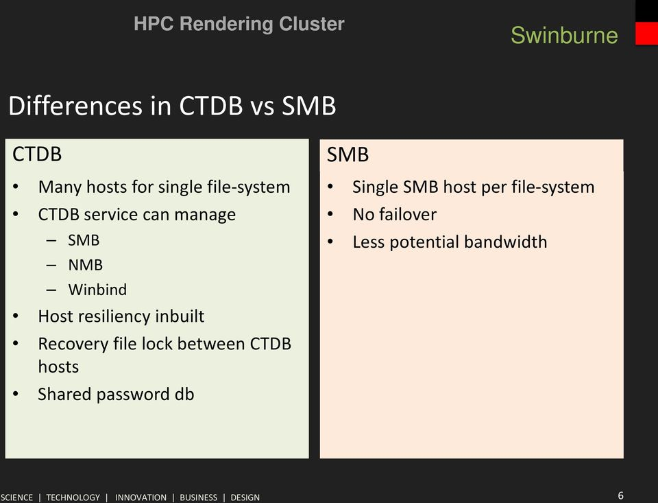 Recovery file lock between CTDB hosts Shared password db SMB