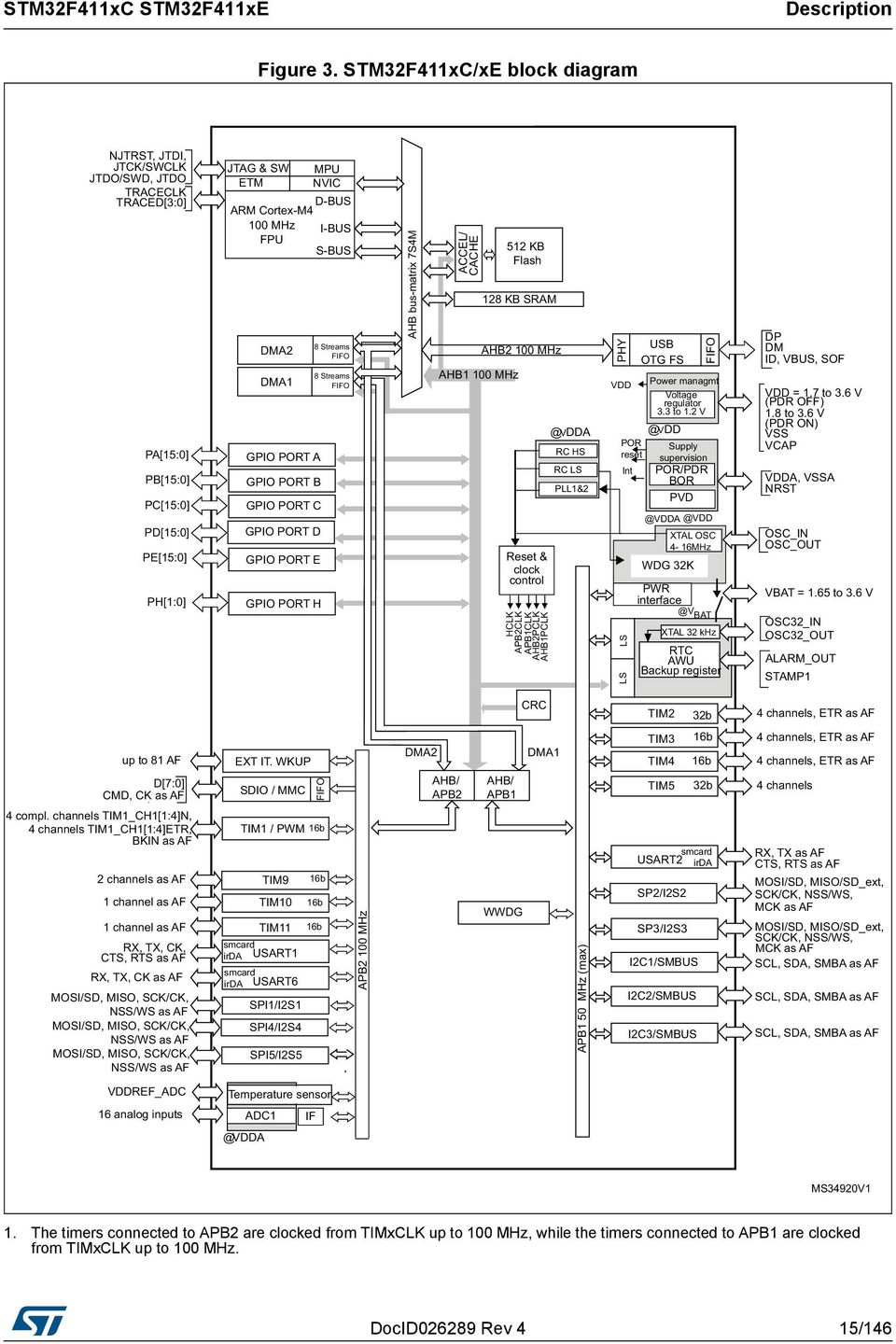 Stm32f411xc Stm32f411xe Pdf Rcs Prevents Triggering A Timer B Unless Is Triggered By The Timers Connected To Apb2 Are Clocked From Timxclk Up