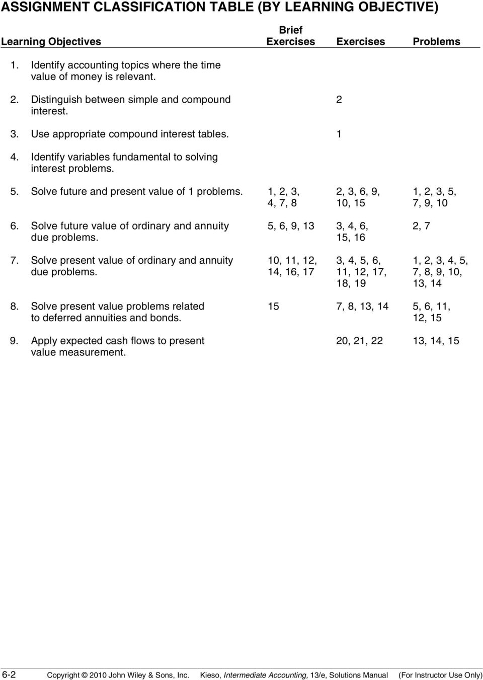 Solve future and present value of 1 problems. 1, 2, 3, 4