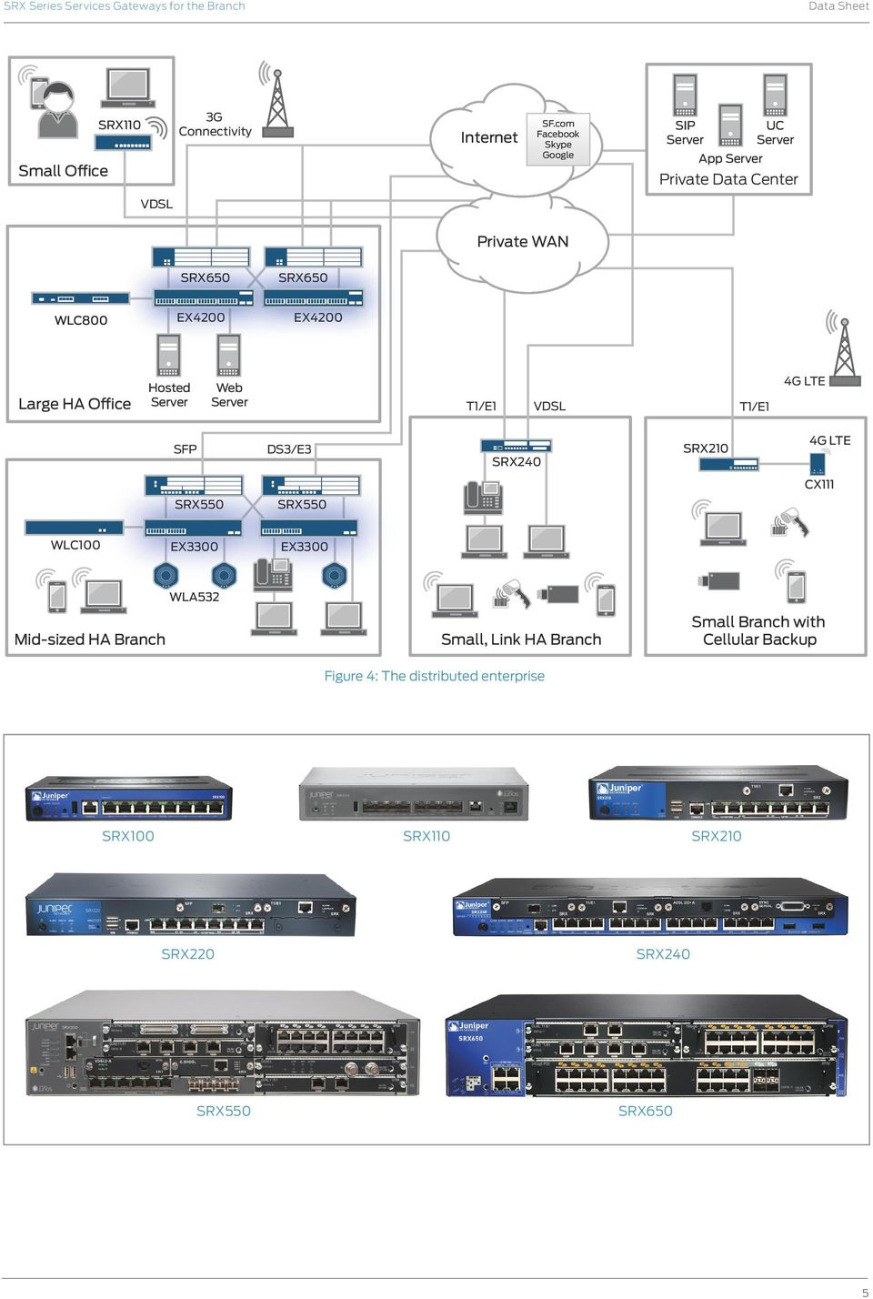 EX4200 Large HA Office Hosted Server Web Server T/E VDSL T/E 4G LTE SFP DS3/E3 SRX20 4G LTE CX SRX550 SRX550