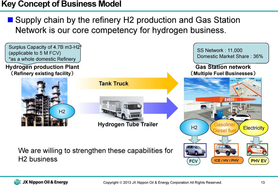 Demonstration of Hydrogen Stations Integrated with Gas Stations