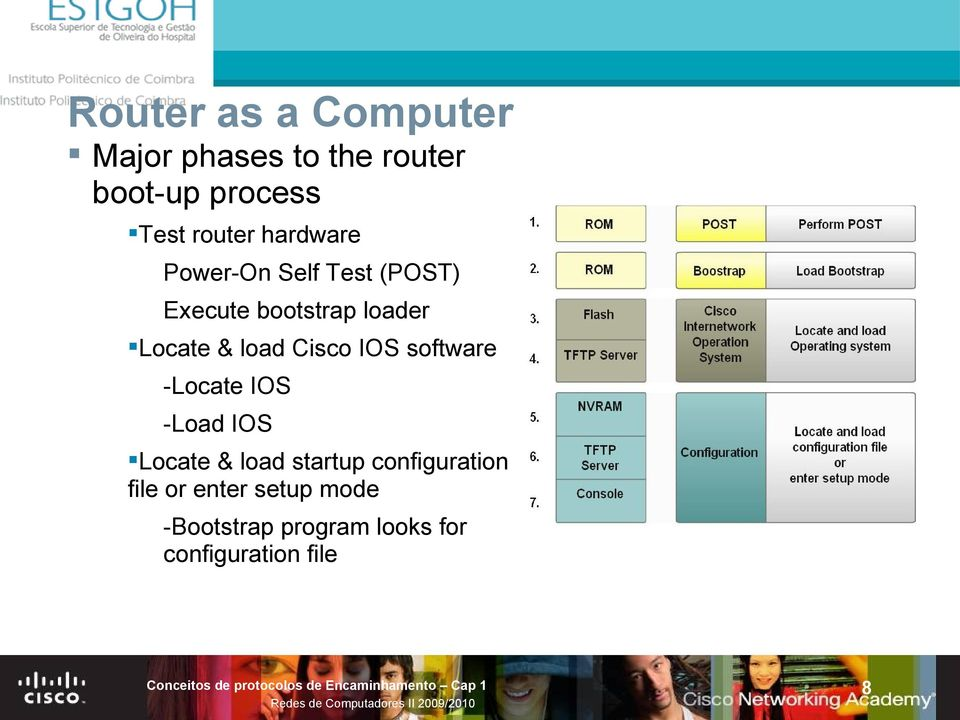 Cisco IOS software -Locate IOS -Load IOS Locate & load startup
