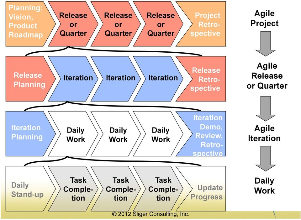 Retrospective Daily Work Daily Stand-up Update Progress Task Completion Agile Project Agile Release or