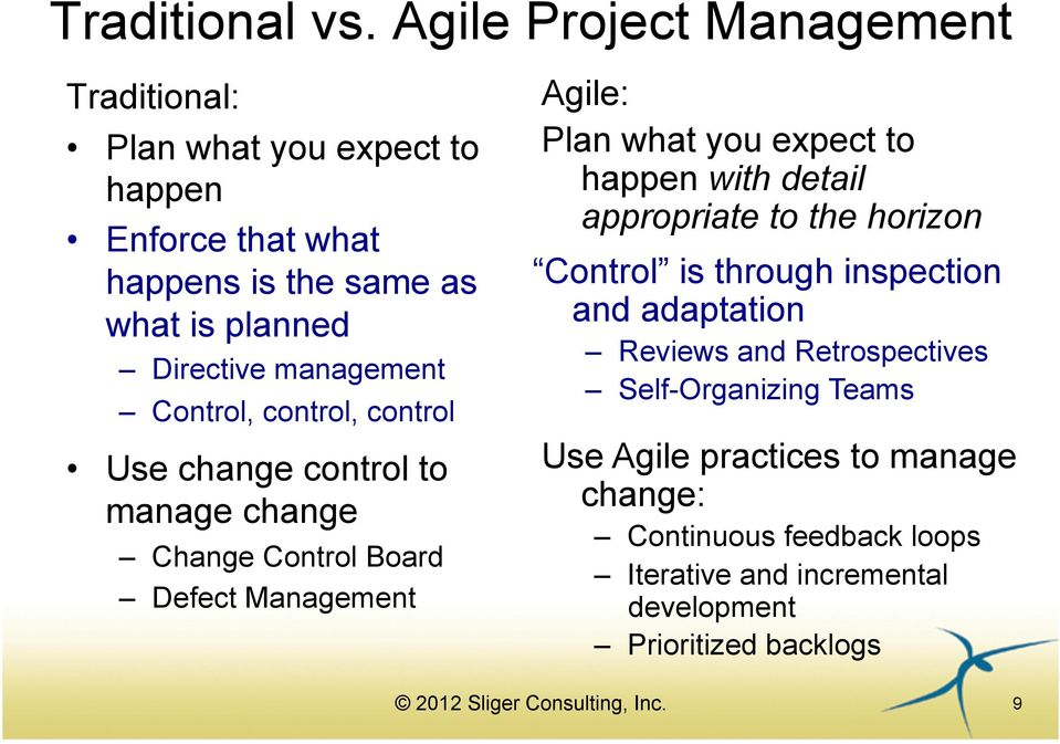 management Control, control, control Use change control to manage change Change Control Board Defect Management Agile: Plan what you expect
