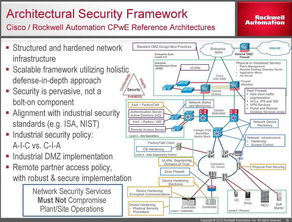 AUD20 - Industrial Network Security - PDF