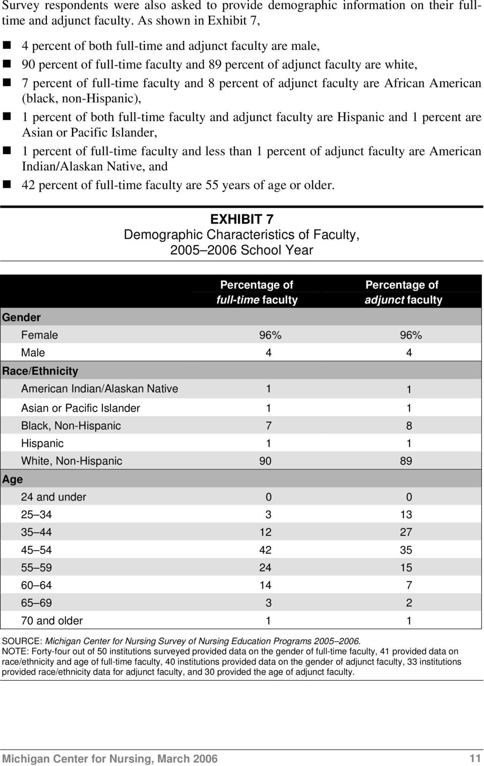 percent of adjunct faculty are African American (black, non-hispanic), 1 percent of both full-time faculty and adjunct faculty are Hispanic and 1 percent are Asian or Pacific Islander, 1 percent of