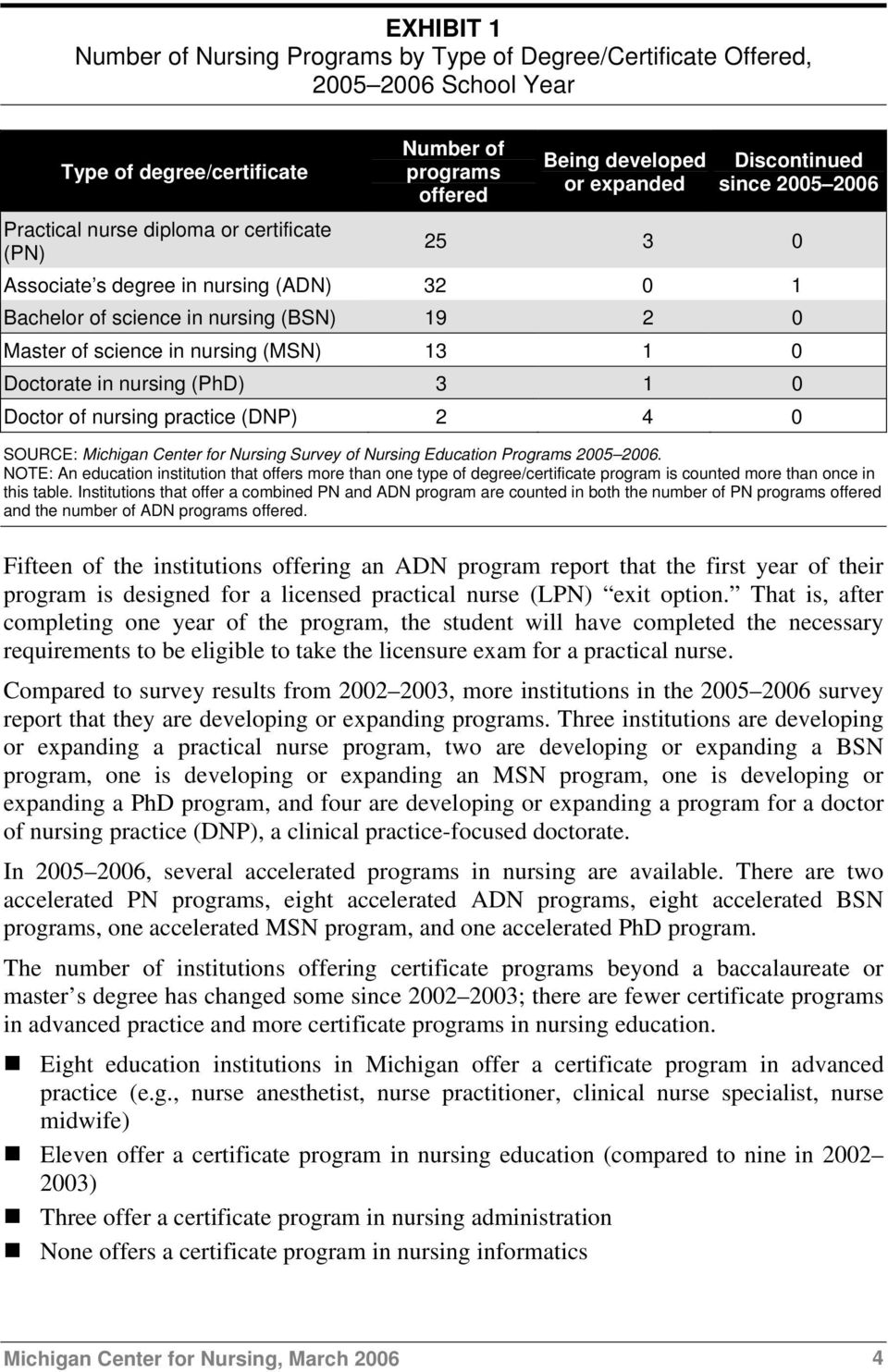 (PhD) 3 1 0 Doctor of nursing practice (DNP) 2 4 0 SOURCE: Michigan Center for Nursing Survey of Nursing Education Programs 2005 2006.