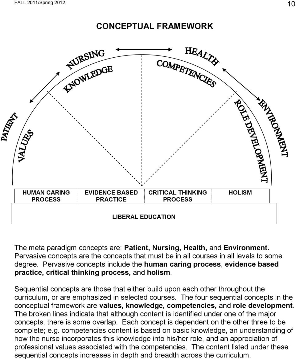 Pervasive concepts include the human caring process, evidence based practice, critical thinking process, and holism.