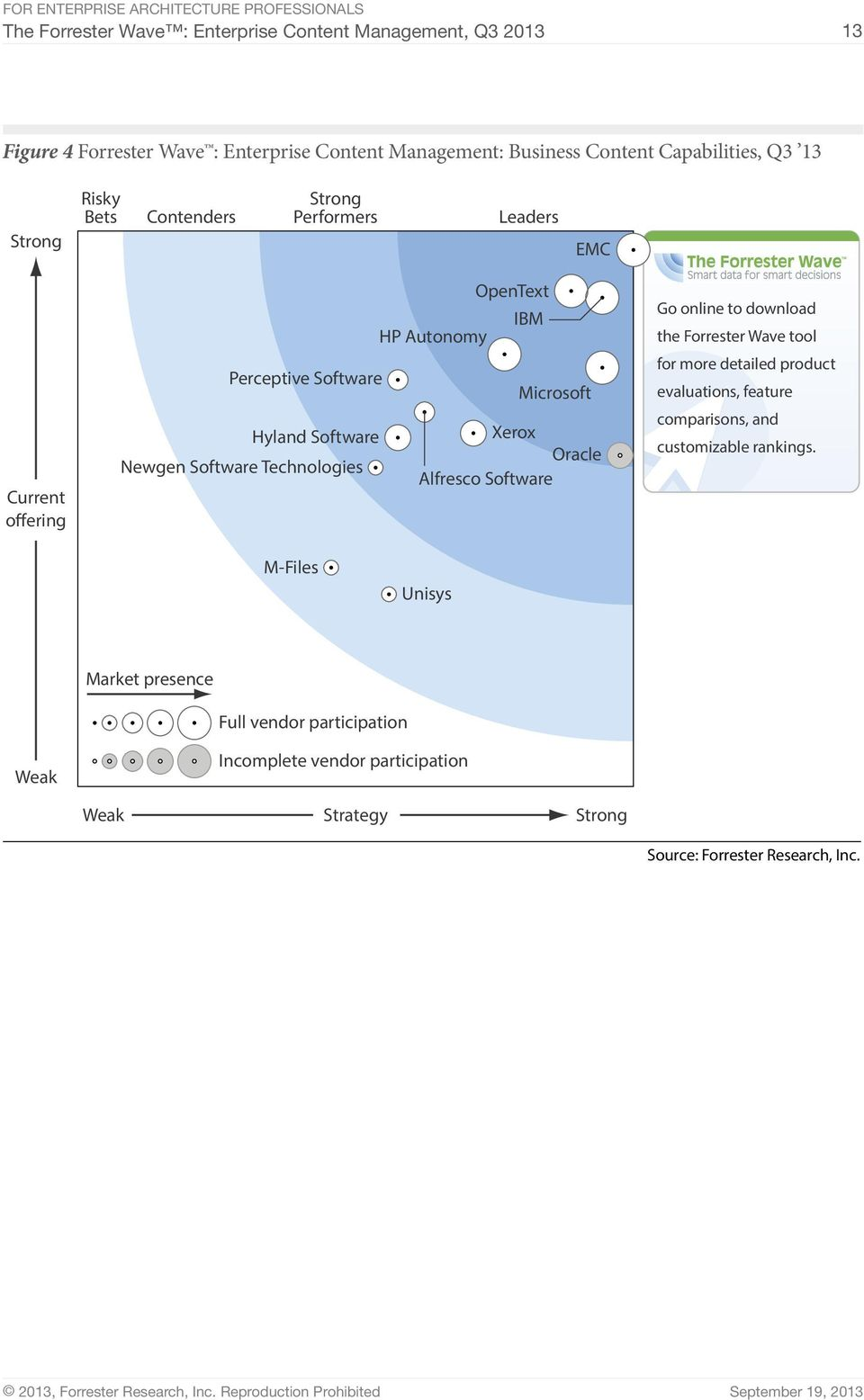 Newgen Software Technologies Alfresco Software Go online to download the Forrester Wave tool for more detailed product evaluations, feature comparisons, and
