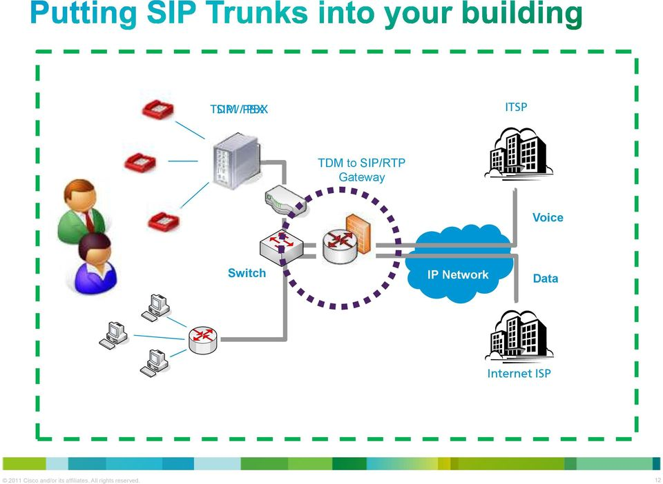 Design & Implementation of SIP Trunking using Cisco s