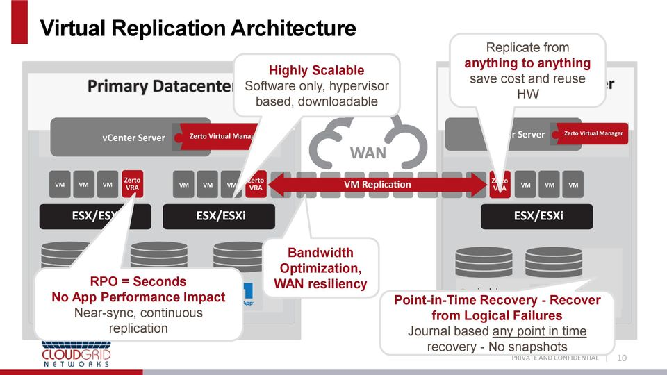 No App Performance Impact Near-sync, continuous replication Bandwidth Optimization, WAN resiliency