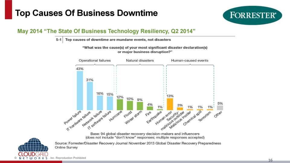 Resiliency, Q2 2014 2014 Forrester