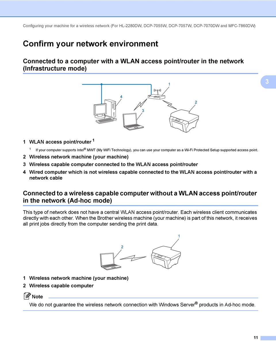 Network User S Guide Multi Protocol On Board Ethernet Wi Fi Access Point Wiring Diagram Setup Supported