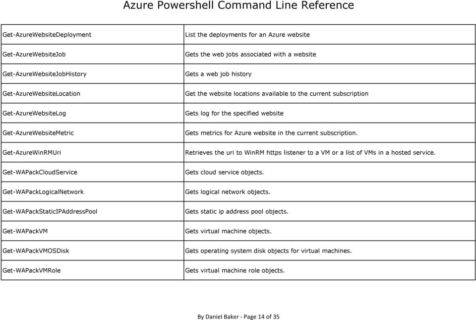 Azure Powershell Command Line Reference - PDF