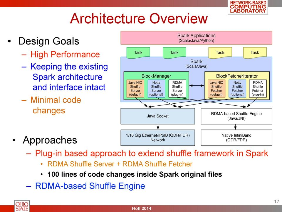 Accelerating Spark with RDMA for Big Data Processing: Early