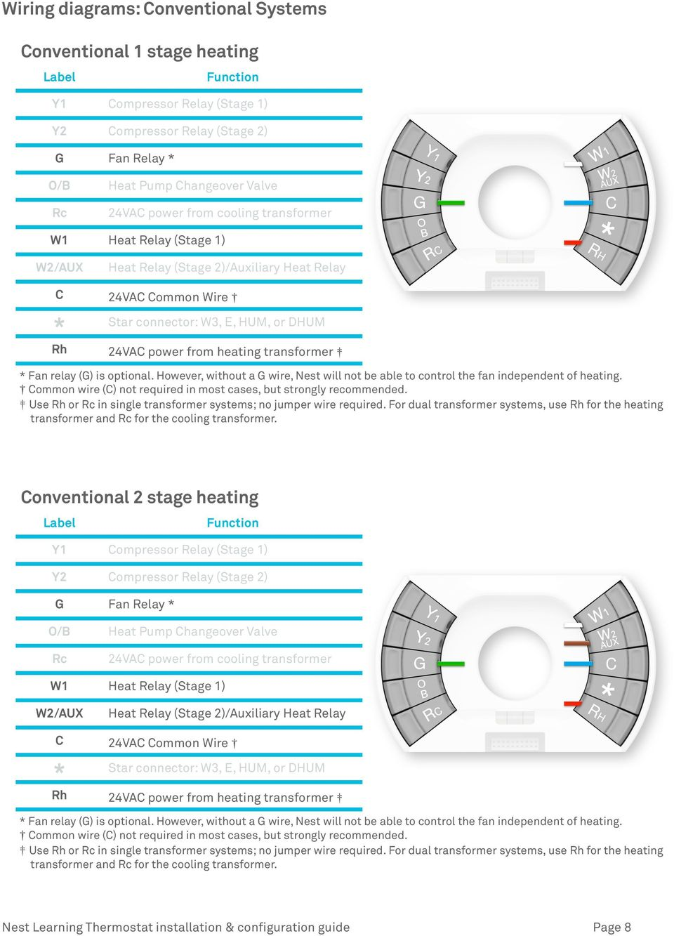 nest learning thermostat pro installation \u0026 configuration guide pdf Heart Sounds S1 and S2 nest learning thermostat installation \u0026 configuration guide page 8 transformer * fan relay (g) is optional however, without a g wire