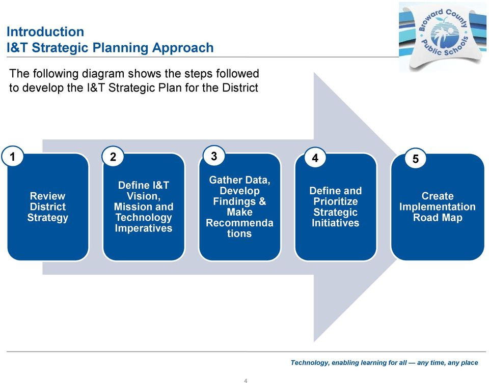 Strategy Define I&T Vision, Mission and Technology Imperatives Gather Data, Develop
