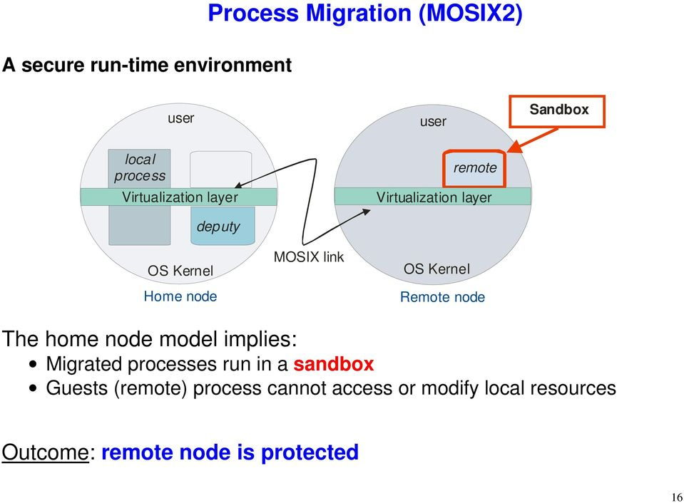 Kernel Remote node The home node model implies: Migrated processes run in a sandbox Guests