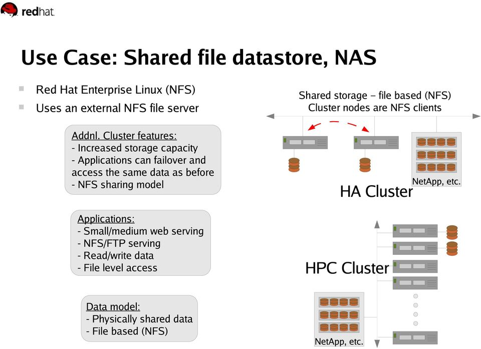 Cluster features: - Increased storage capacity - Applications can failover and access the same data as before - NFS sharing